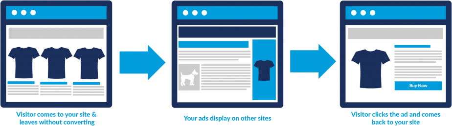 retargeting display advertising